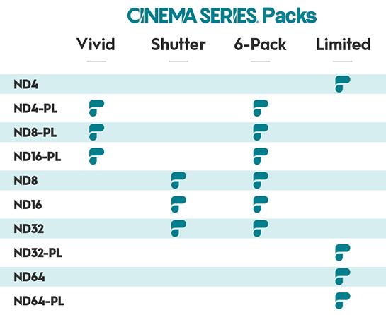 PolarPro DJI Phantom 4 Pro Cinema Series Chart