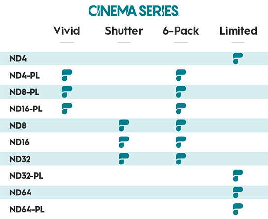 PolarPro DJI Phantom 4 Pro Cinema Series Chart
